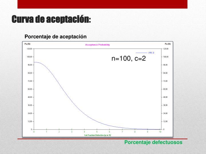 Porcentaje de aceptación
