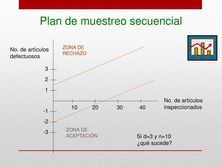 Plan de muestreo secuencial