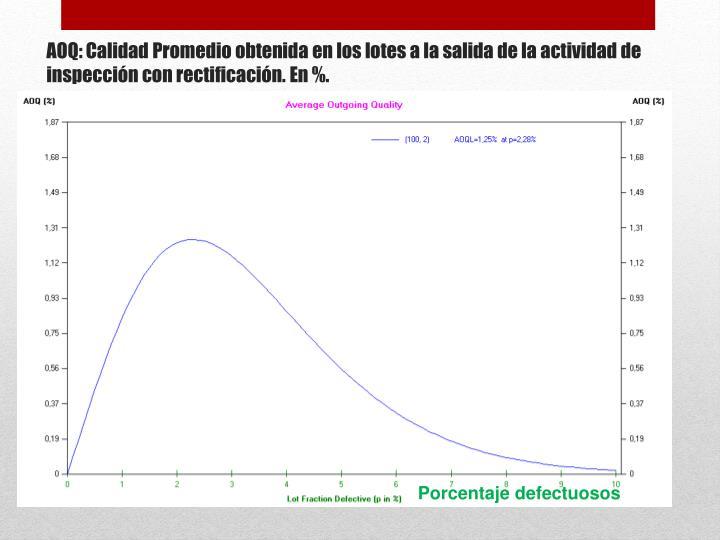 AOQ: Calidad Promedio obtenida en los lotes a la salida de la actividad de inspección con rectificación. En %.