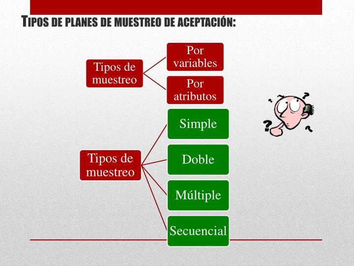 Tipos de planes de muestreo de aceptación: