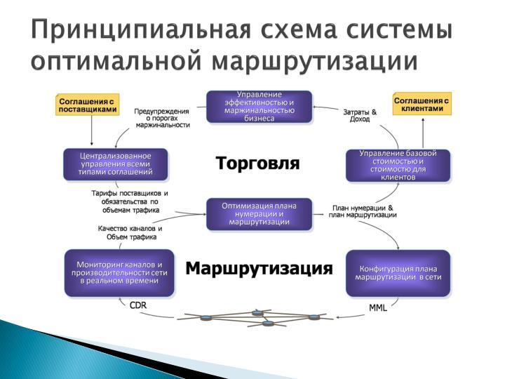 Принципиальная схема системы оптимальной маршрутизации