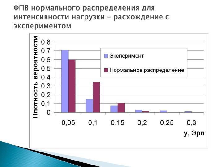 ФПВ нормального распределения для интенсивности нагрузки – расхождение с экспериментом