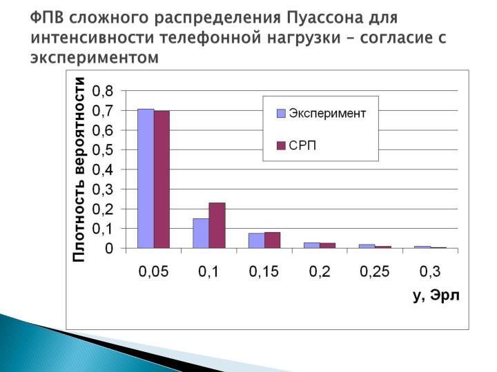 ФПВ сложного распределения Пуассона для интенсивности телефонной нагрузки – согласие с экспериментом