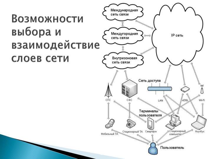 Возможности выбора и взаимодействие слоев сети