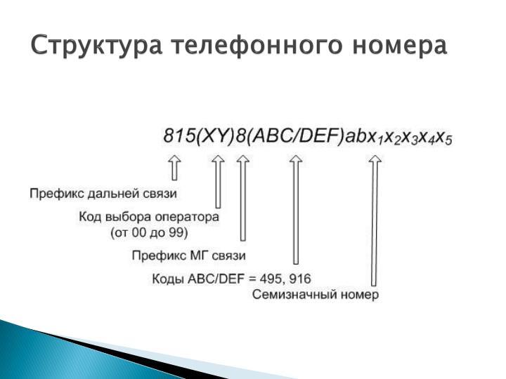 Структура телефонного номера