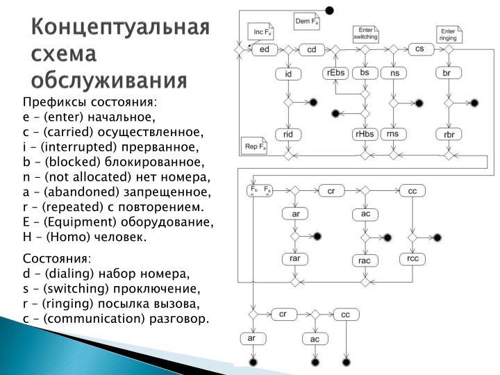 Концептуальная схема обслуживания