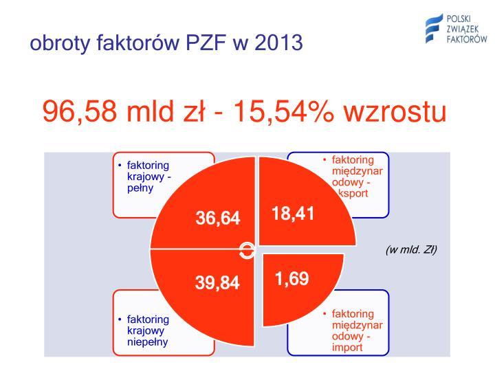obroty faktorów PZF w 2013