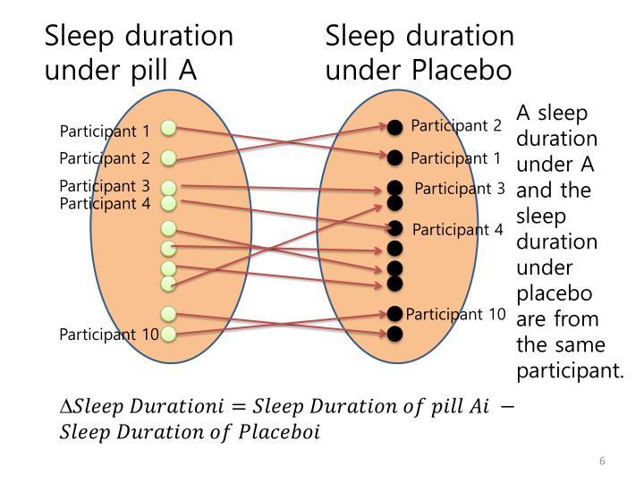 Sleep duration under pill A