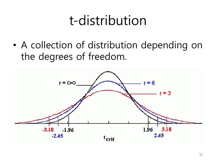 t-distribution