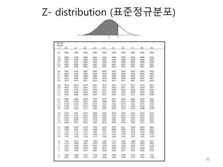 Z- distribution (
