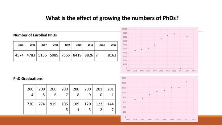 What is the effect of growing the numbers of PhDs?