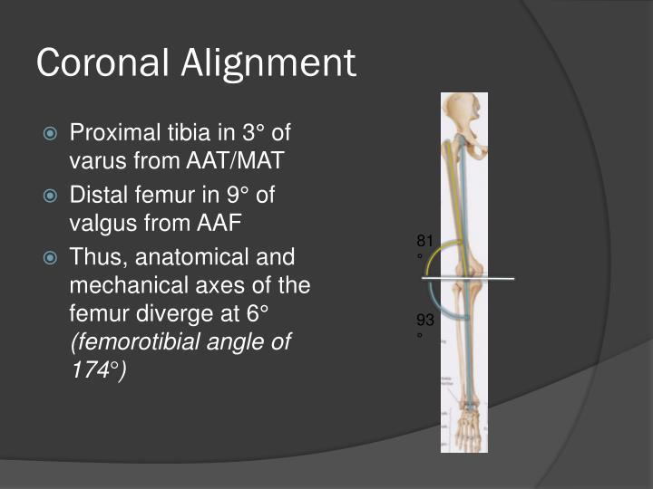 Coronal Alignment