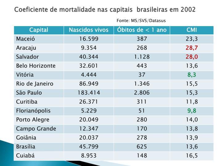 Coeficiente de mortalidade nas capitais  brasileiras em