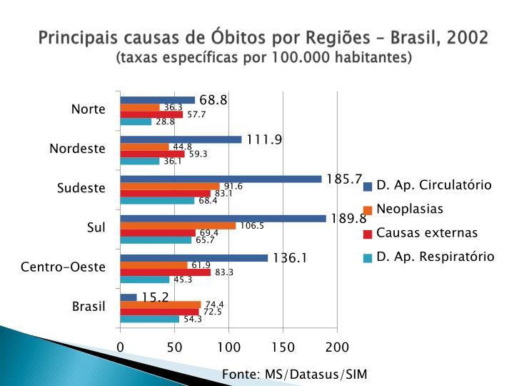Principais causas de Óbitos por Regiões – Brasil, 2002