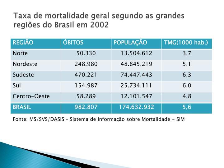 Taxa de mortalidade geral segundo as grandes regiões do Brasil em 2002