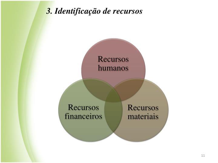 3. Identificao de recursos