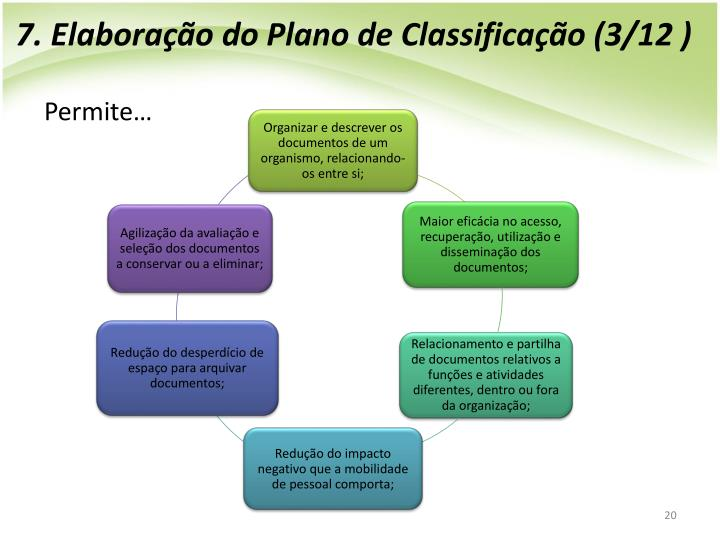 7. Elaborao do Plano de Classificao (3/12 )