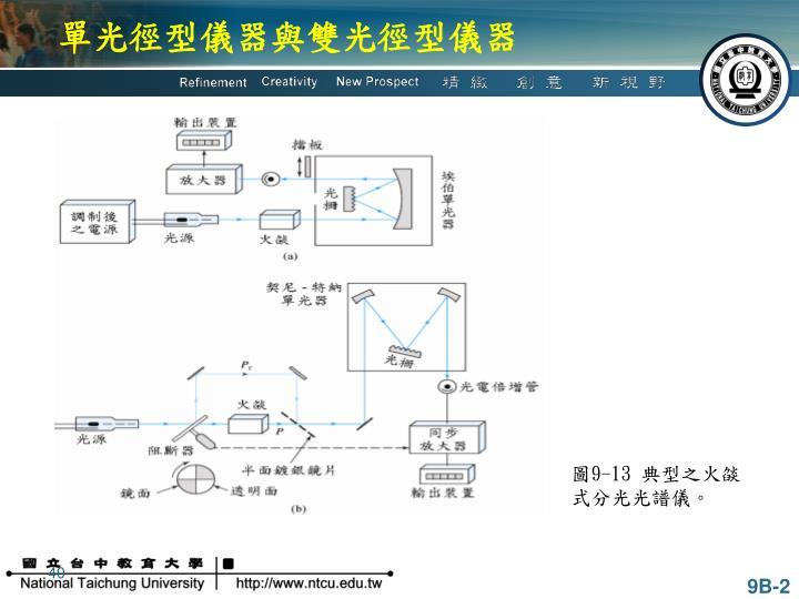 單光徑型儀器與雙光徑型儀器