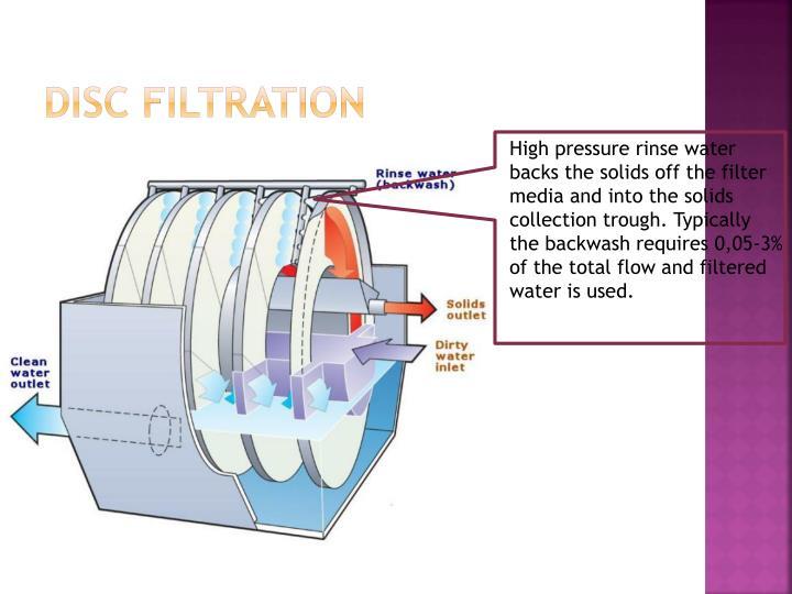Disc Filtration