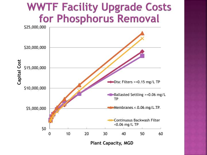 WWTF Facility Upgrade Costs for Phosphorus Removal