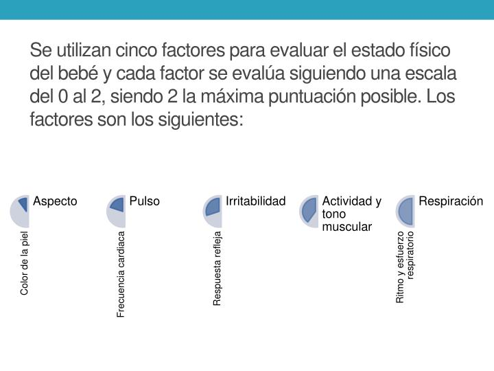 Se utilizan cinco factores para evaluar el estado físico del bebé y cada factor se evalúa siguiendo una escala del 0 al 2, siendo 2 la máxima puntuación posible. Los factores son los siguientes: