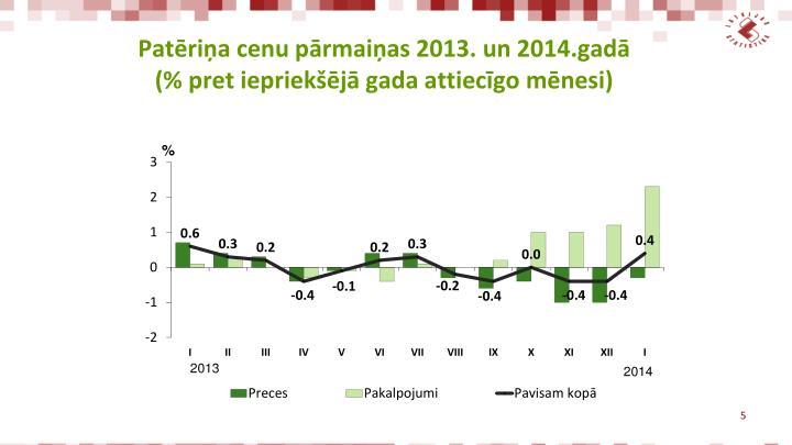 Patēriņa cenu pārmaiņas 2013. un 2014.gadā (% pret iepriekšējā gada attiecīgo mēnesi)