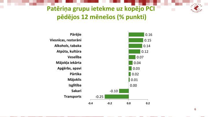 Patēriņa grupu ietekme uz kopējo PCI