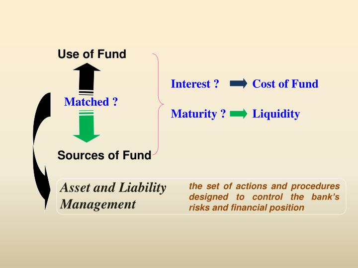 Use of Fund