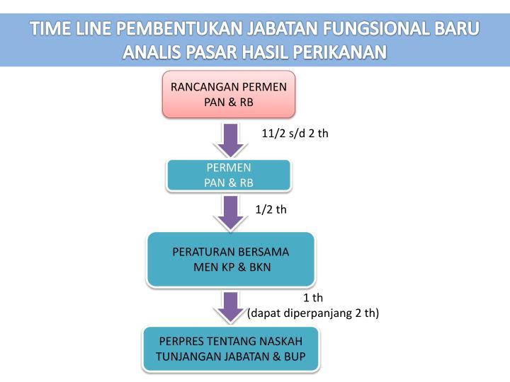 TIME LINE PEMBENTUKAN JABATAN FUNGSIONAL BARU