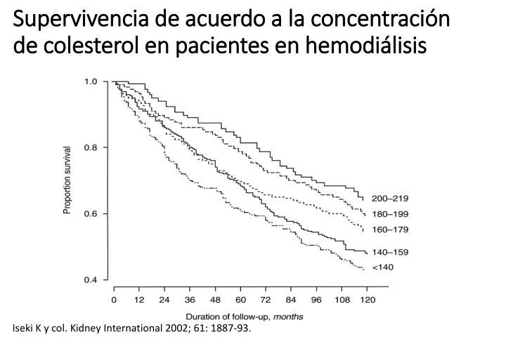 Supervivencia de acuerdo a la concentración de colesterol en pacientes en hemodiálisis