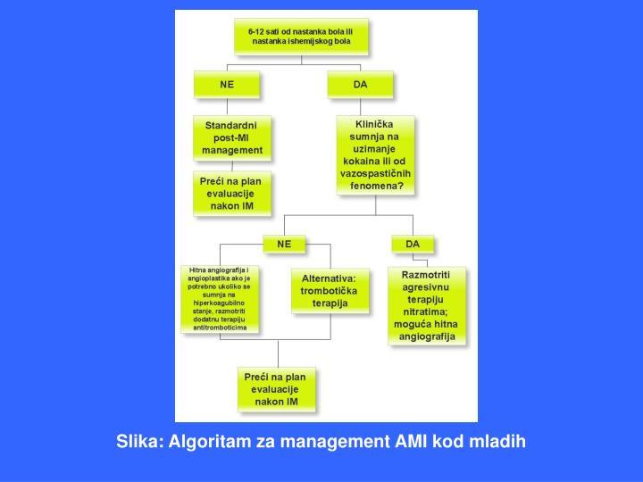 Slika: Algoritam za management AMI kod mladih