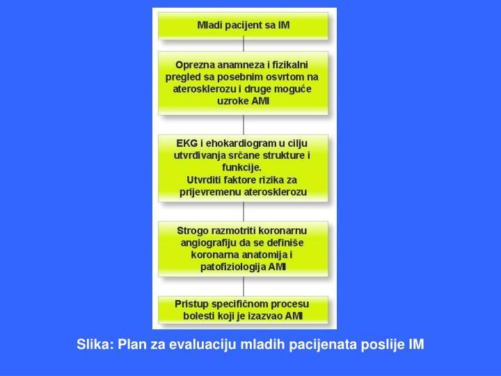 Slika: Plan za evaluaciju mladih pacijenata poslije IM