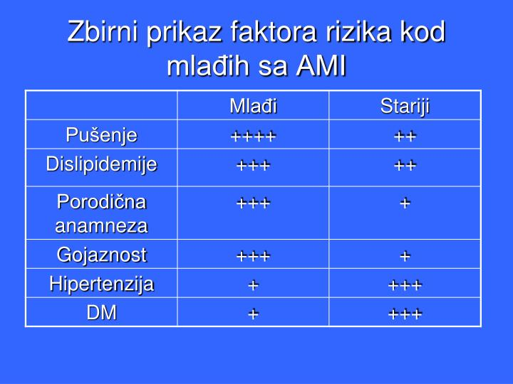 Zbirni prikaz faktora rizika kod mlađih sa AMI