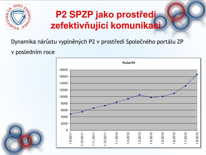 P2 SPZP