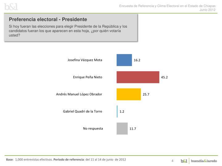 Preferencia electoral - Presidente