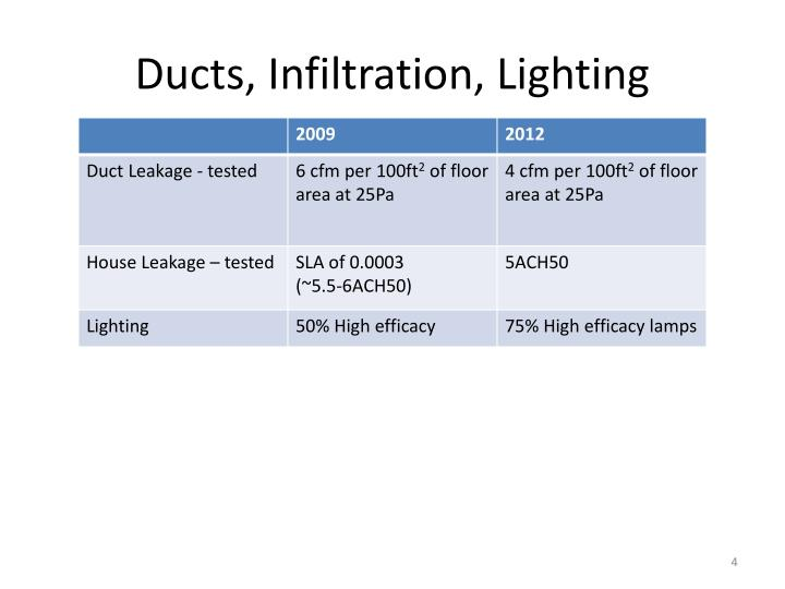Ducts, Infiltration, Lighting