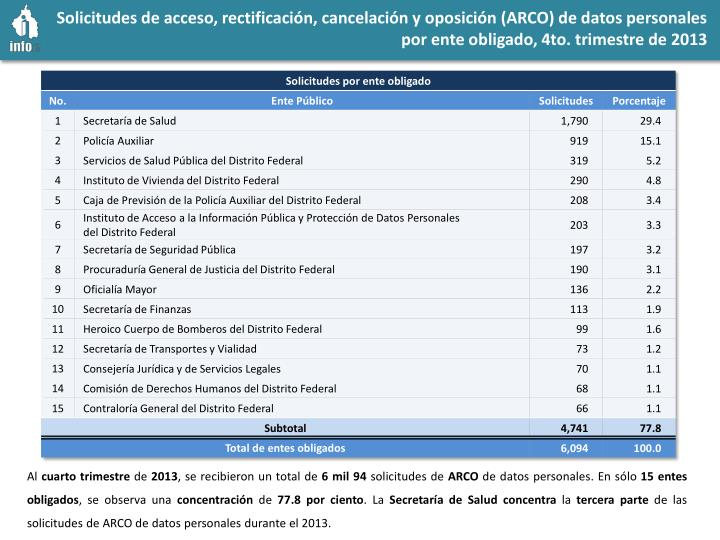 Solicitudes de acceso, rectificación, cancelación y oposición (ARCO) de datos personales