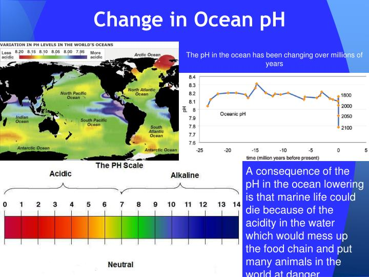 evidence for climate change pdf