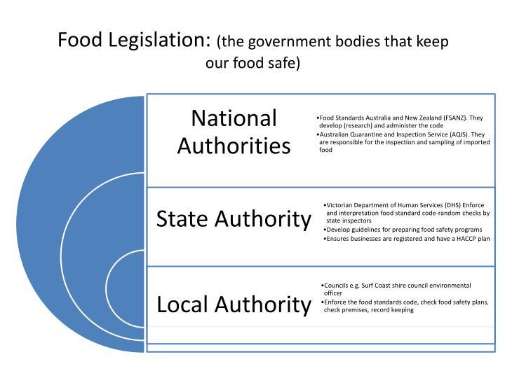 Food Legislation: