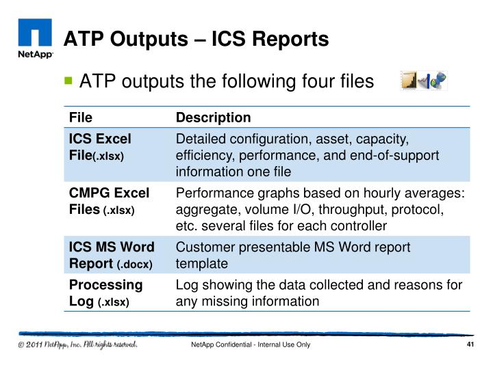 ATP Outputs – ICS Reports