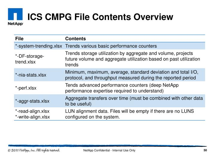 ICS CMPG File Contents Overview