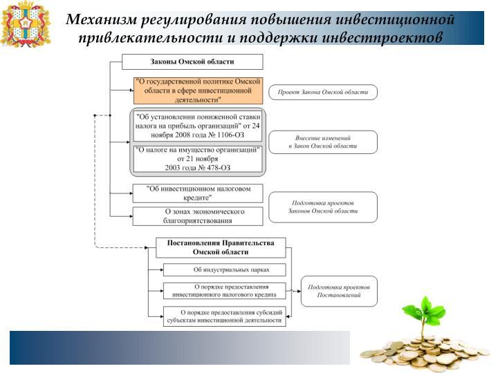 Механизм регулирования повышения инвестиционной привлекательности и поддержки