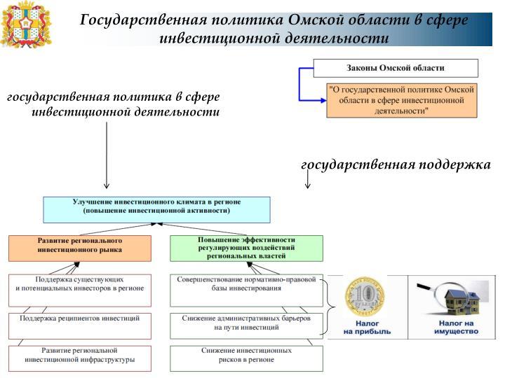 Государственная политика Омской области в сфере инвестиционной деятельности