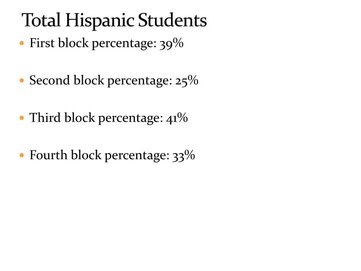 Total Hispanic Students