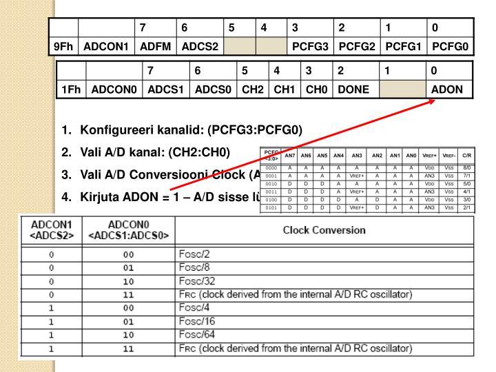 Konfigureeri kanalid: (PCFG3:PCFG0)