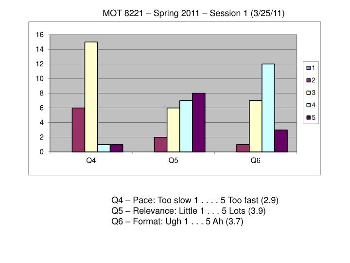MOT 8221 – Spring 2011 – Session 1 (3/25/11)