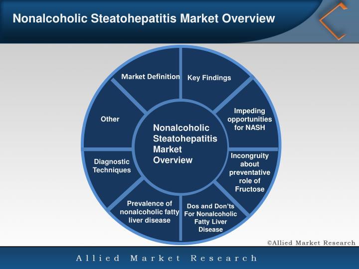 Nonalcoholic SteatohepatitisMarket Overview