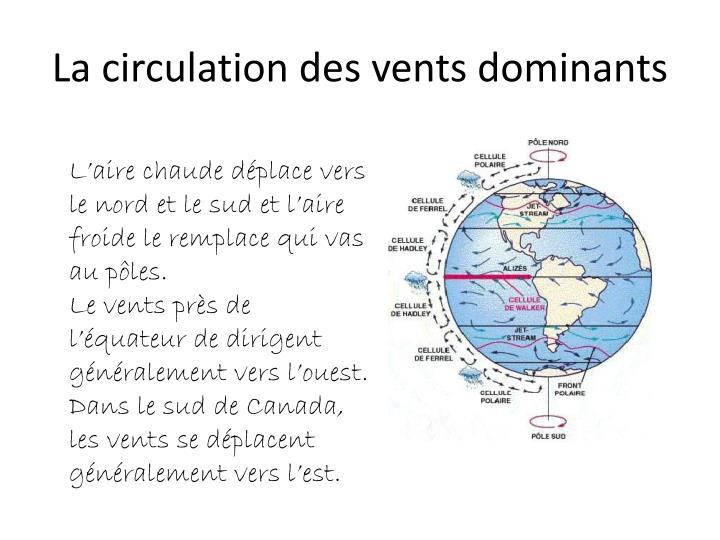 La circulation des vents dominants