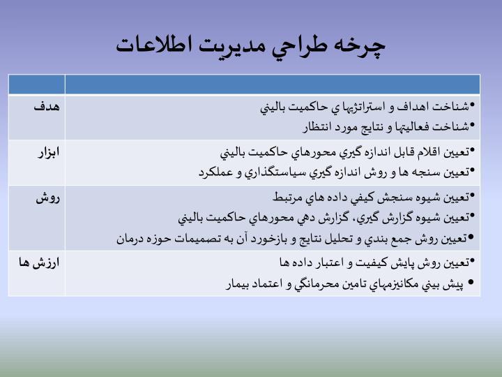 چرخه طراحي مديريت اطلاعات