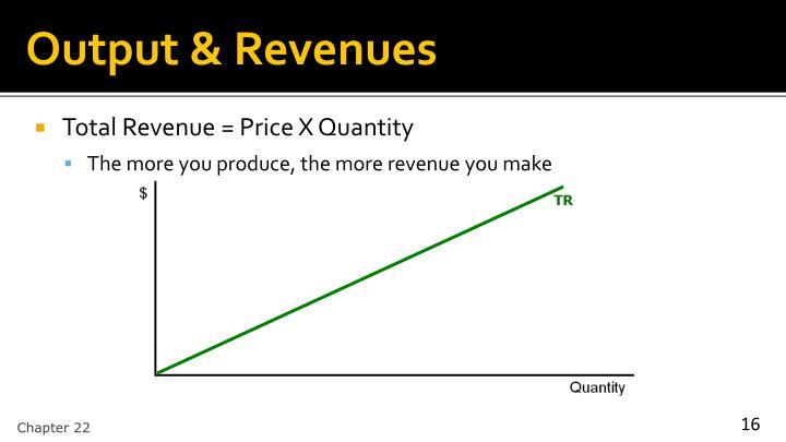Output & Revenues